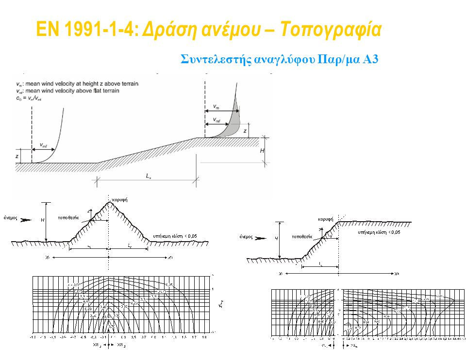 EN 1991-1-4: Δράση ανέμου – Τοπογραφία