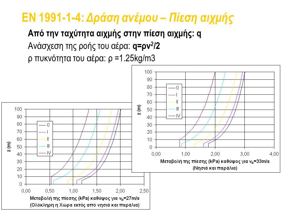 EN 1991-1-4: Δράση ανέμου – Πίεση αιχμής
