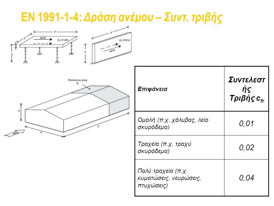 EN 1991-1-4: Δράση ανέμου – Συντ. τριβής