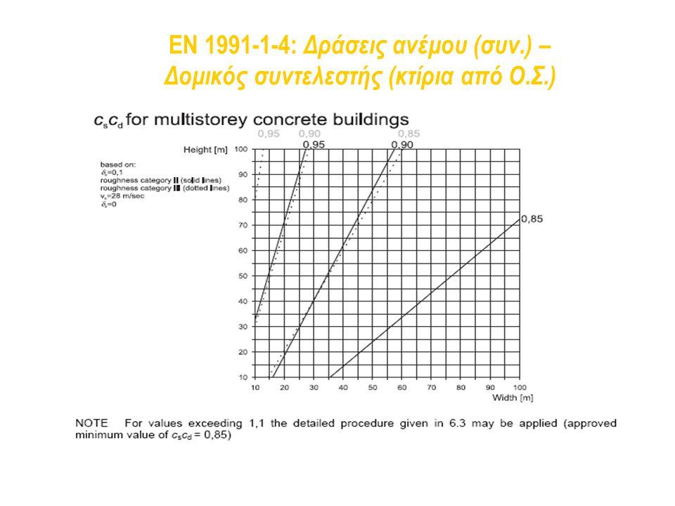 EN 1991-1-4: Δράσεις ανέμου (συν.) – Δομικός συντελεστής (κτίρια από Ο.Σ.)