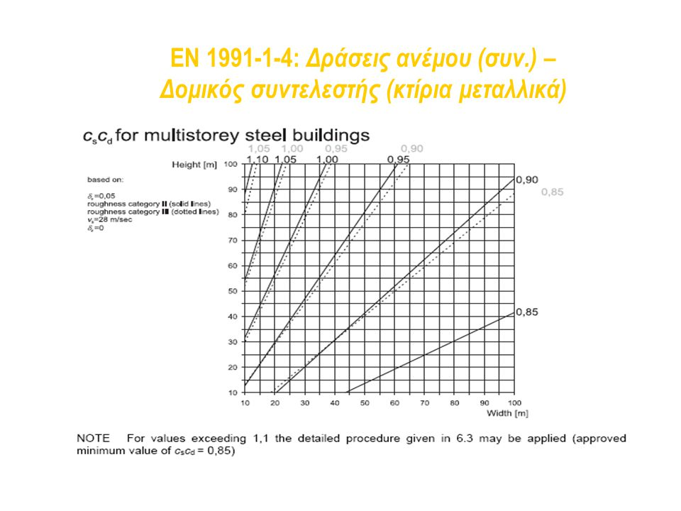 EN 1991-1-4: Δράσεις ανέμου (συν