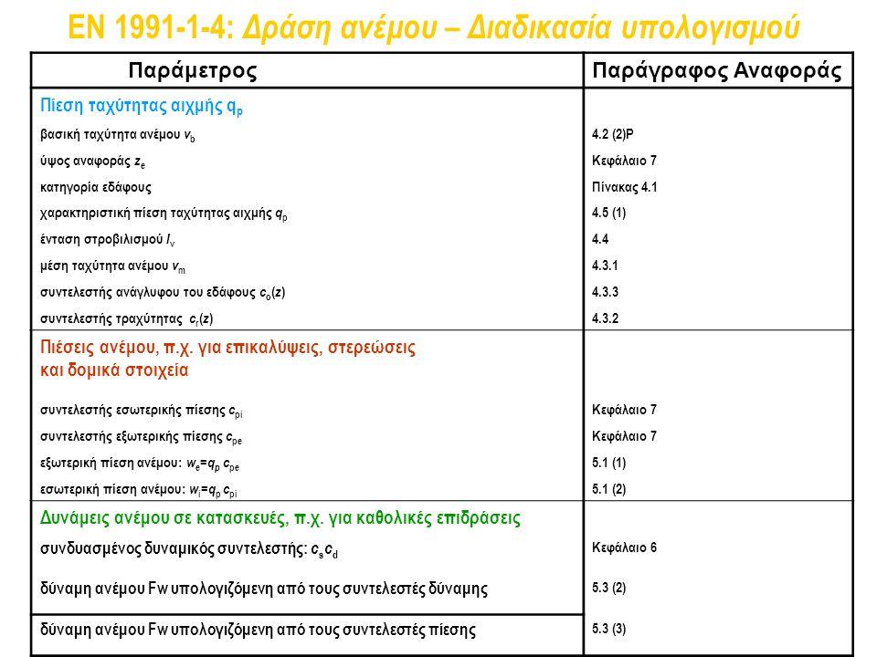 EN 1991-1-4: Δράση ανέμου – Διαδικασία υπολογισμού