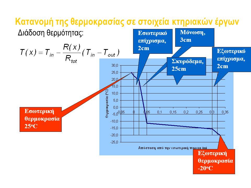 Κατανομή της θερμοκρασίας σε στοιχεία κτηριακών έργων
