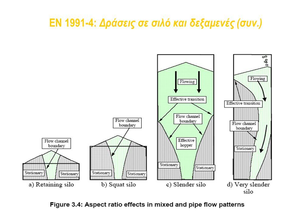 EN 1991-4: Δράσεις σε σιλό και δεξαμενές (συν.)