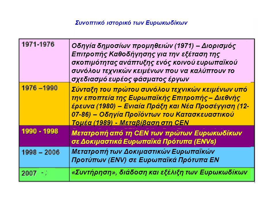 «Συντήρηση», διάδοση και εξέλιξη των Ευρωκωδίκων