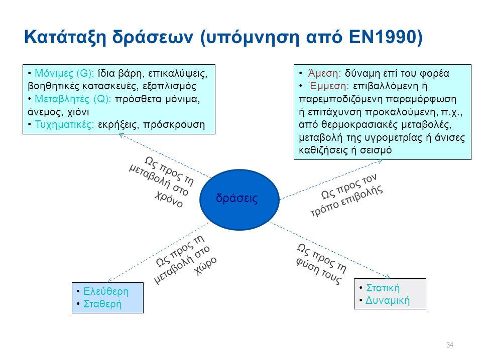 Κατάταξη δράσεων (υπόμνηση από ΕΝ1990)