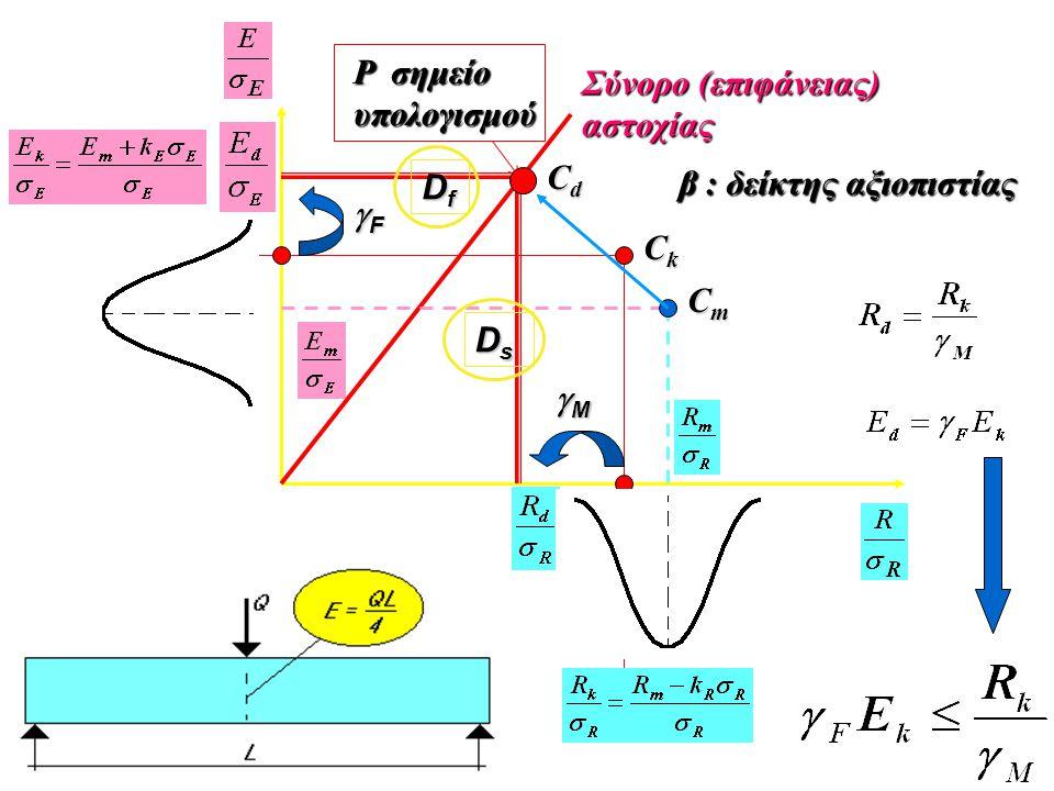 P σημείο υπολογισμού Σύνορο (επιφάνειας) αστοχίας Df Cd β : δείκτης αξιοπιστίας F Ck Cm Ds M