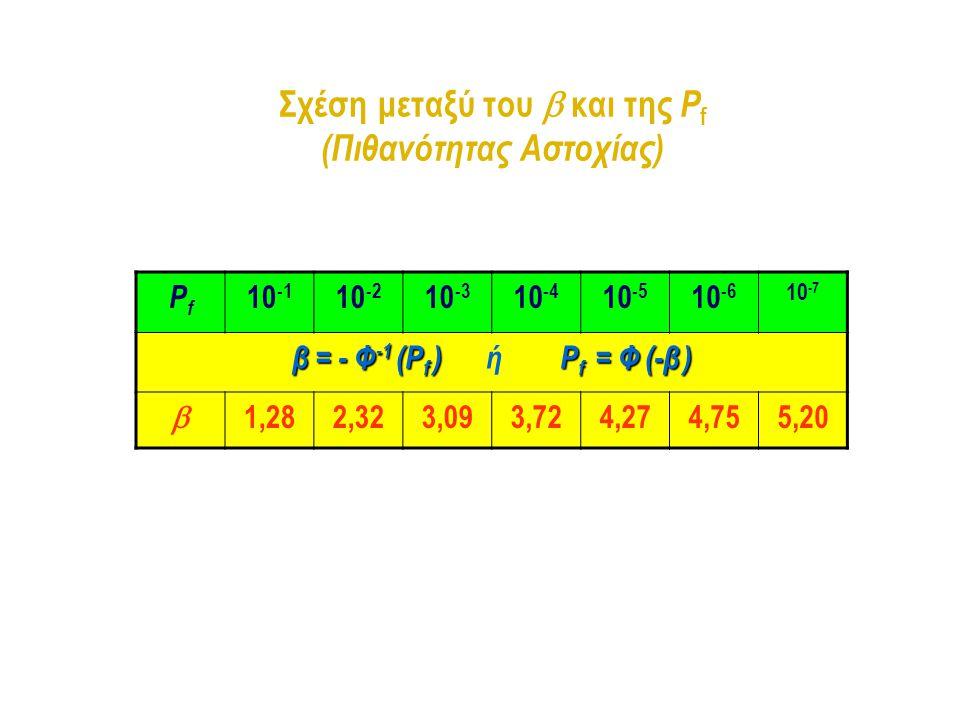 Σχέση μεταξύ του  και της Pf (Πιθανότητας Αστοχίας)