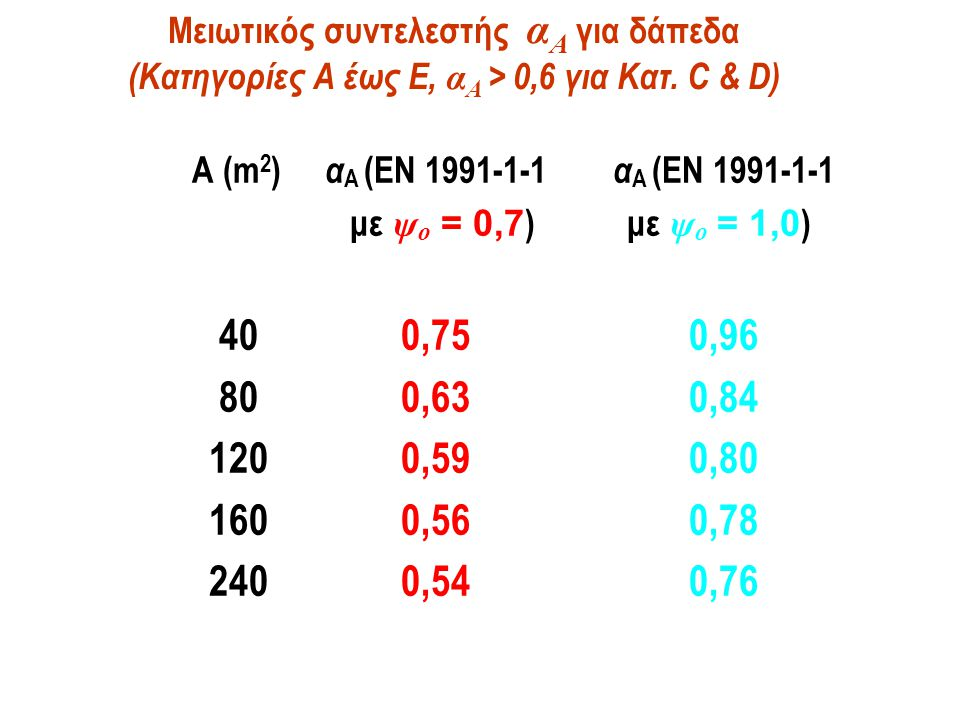 Μειωτικός συντελεστής αA για δάπεδα (Κατηγορίες Α έως Ε, αA > 0,6 για Κατ. C & D)