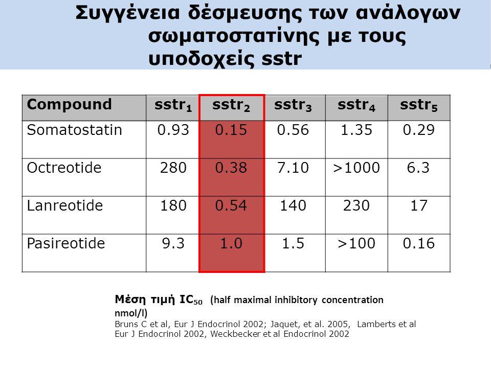 Συγγένεια δέσμευσης των ανάλογων σωματοστατίνης με τους υποδοχείς sstr