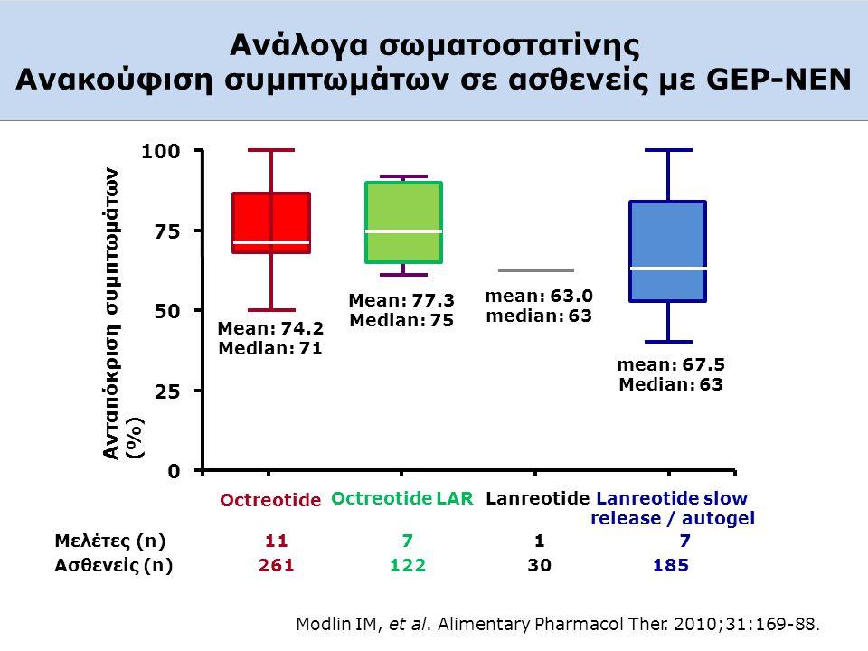 Ανάλογα σωματοστατίνης Ανακούφιση συμπτωμάτων σε ασθενείς με GEP-NEΝ