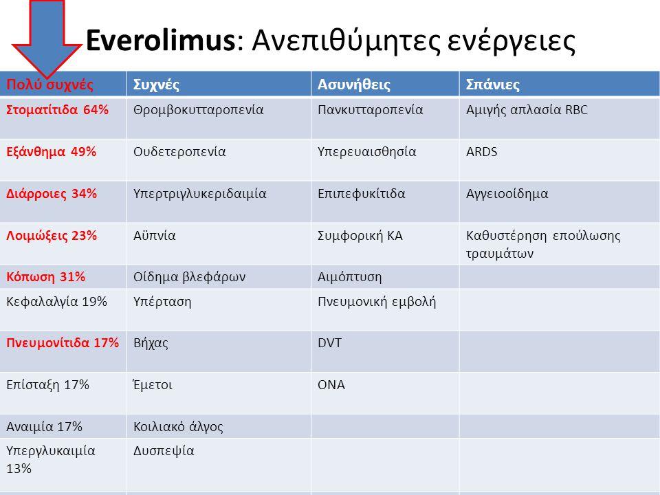 Everolimus: Ανεπιθύμητες ενέργειες
