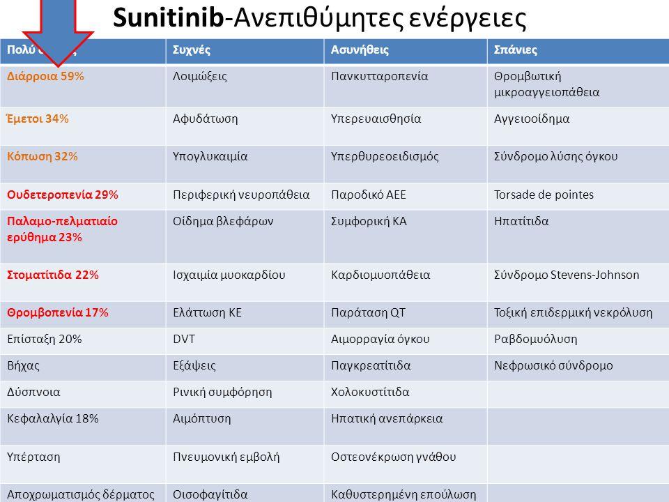 Sunitinib-Ανεπιθύμητες ενέργειες