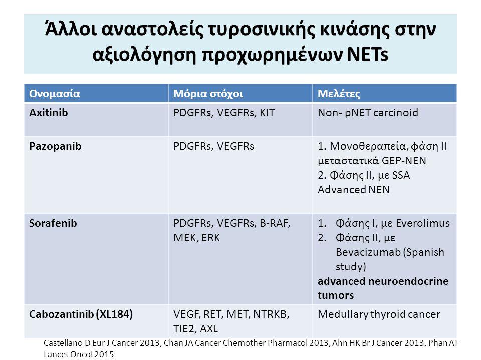 Άλλοι αναστολείς τυροσινικής κινάσης στην αξιολόγηση προχωρημένων NETs