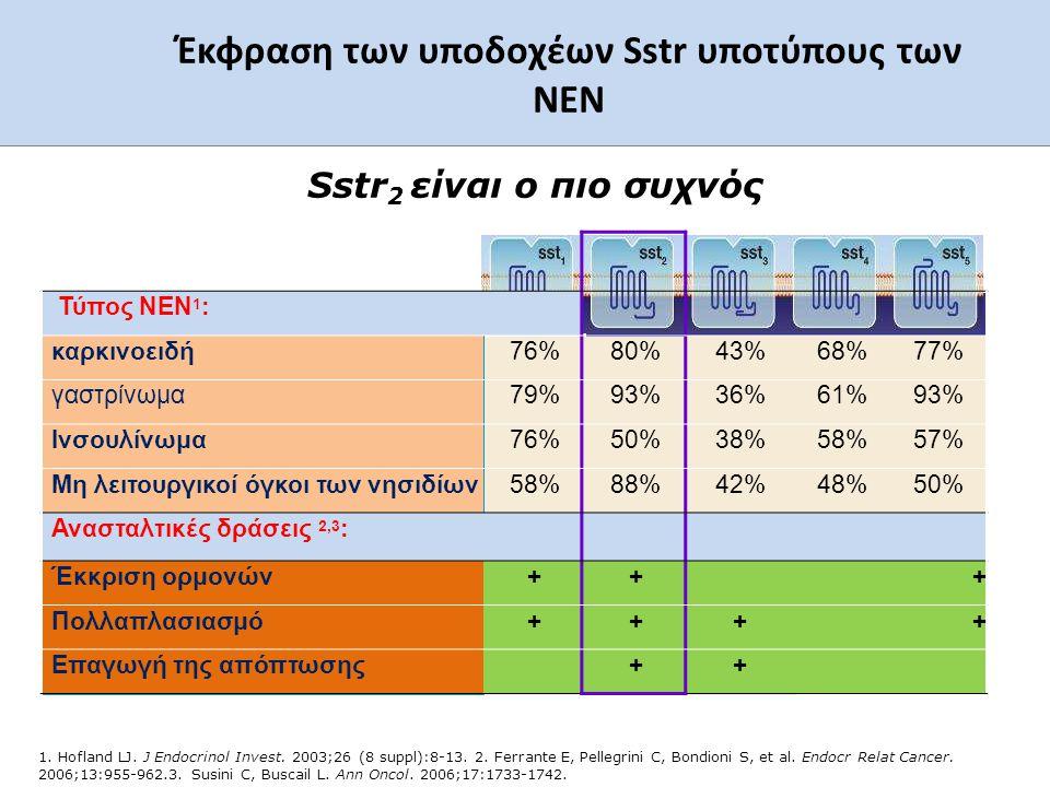 Έκφραση των υποδοχέων Sstr υποτύπους των ΝΕN