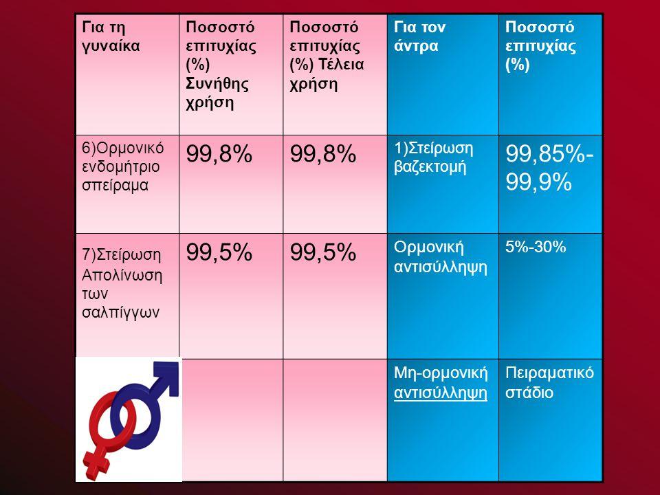 99,8% 99,85%-99,9% 99,5% Ορμονική αντισύλληψη 5%-30%