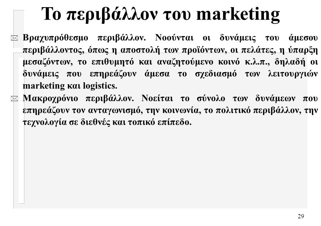 Το περιβάλλον του marketing