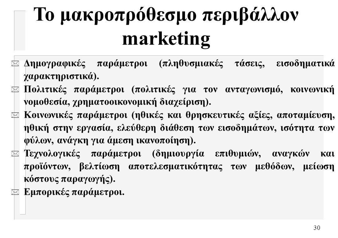 Το μακροπρόθεσμο περιβάλλον marketing