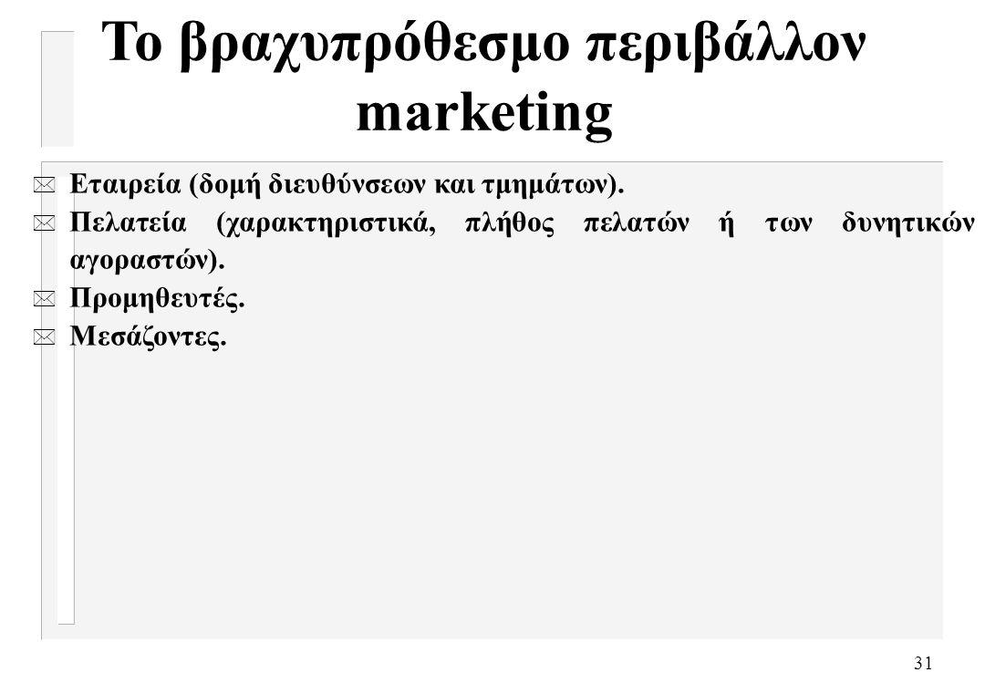 Το βραχυπρόθεσμο περιβάλλον marketing