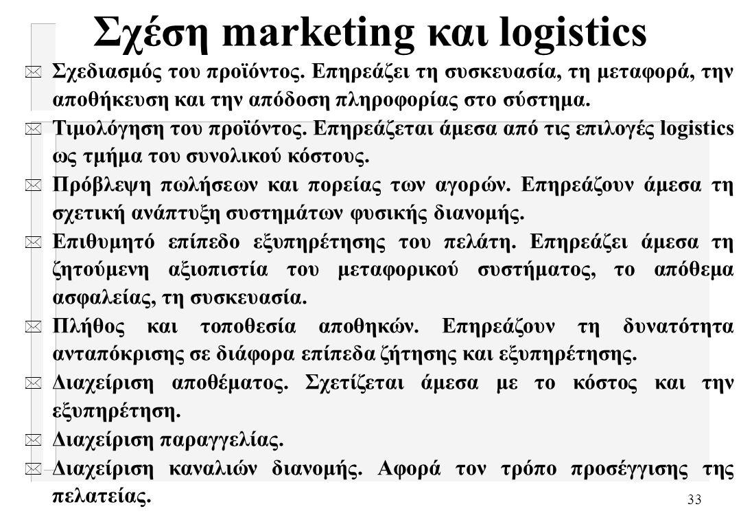 Σχέση marketing και logistics