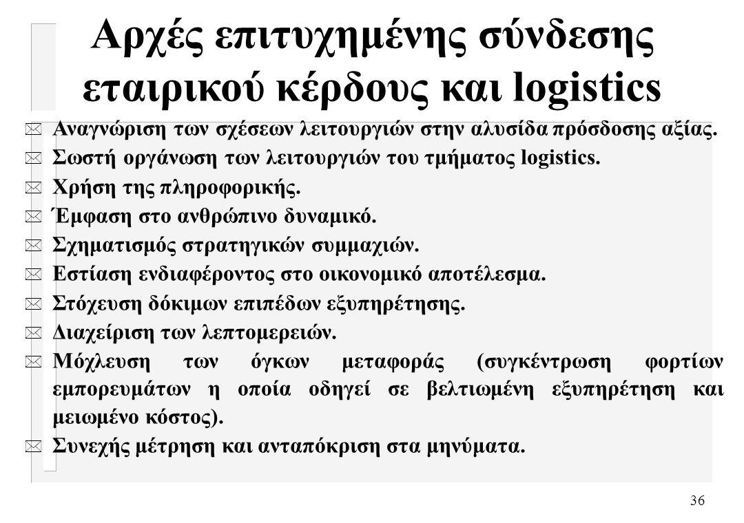 Αρχές επιτυχημένης σύνδεσης εταιρικού κέρδους και logistics