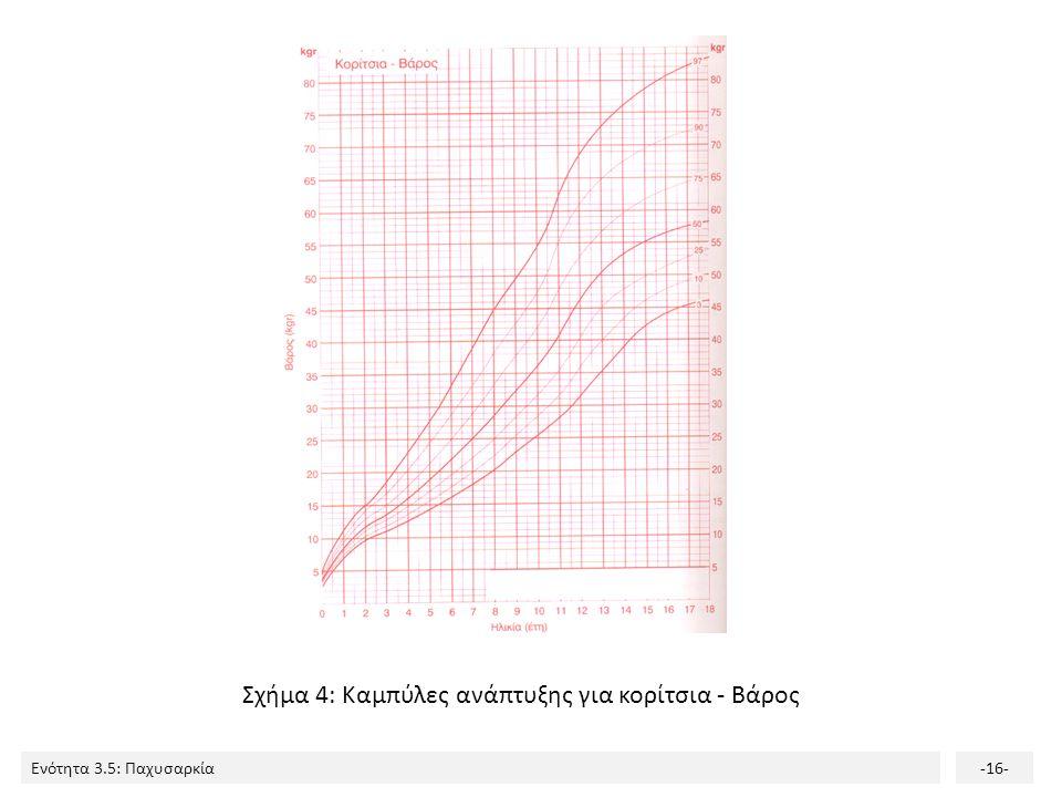 Σχήμα 4: Καμπύλες ανάπτυξης για κορίτσια - Βάρος