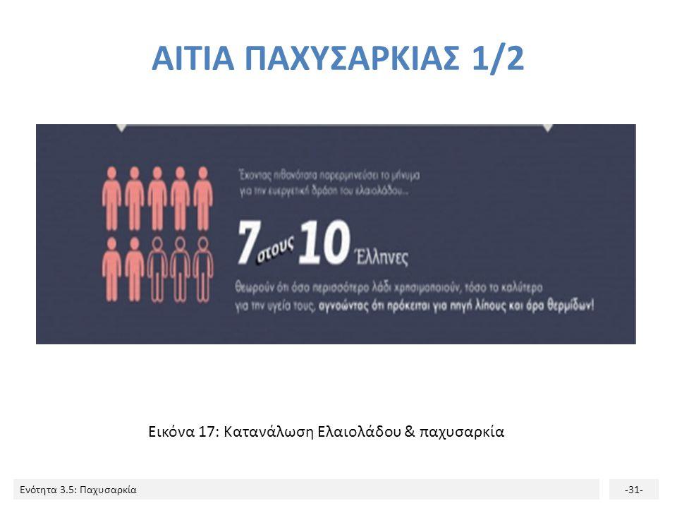 ΑΙΤΙΑ ΠΑΧΥΣΑΡΚΙΑΣ 1/2 Εικόνα 17: Κατανάλωση Ελαιολάδου & παχυσαρκία