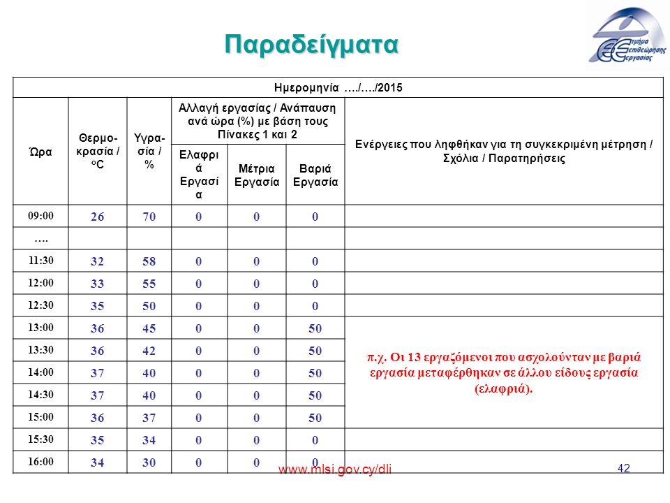 Αλλαγή εργασίας / Ανάπαυση ανά ώρα (%) με βάση τους Πίνακες 1 και 2