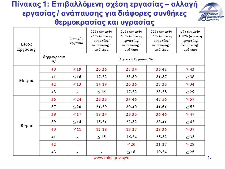 Πίνακας 1: Επιβαλλόμενη σχέση εργασίας – αλλαγή εργασίας / ανάπαυσης για διάφορες συνθήκες θερμοκρασίας και υγρασίας