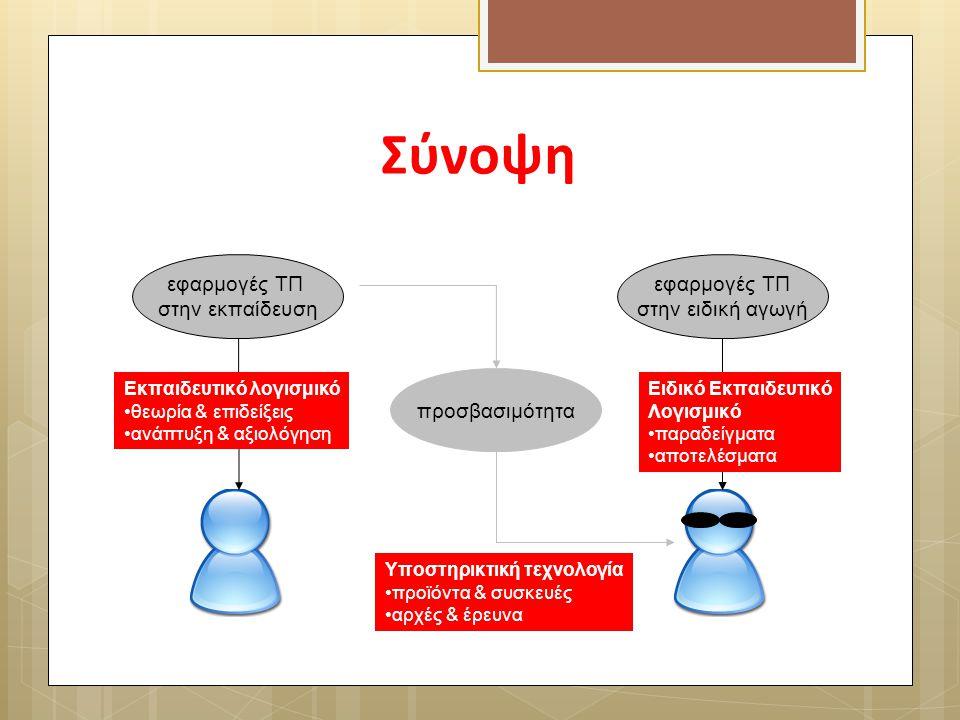 Σύνοψη εφαρμογές ΤΠ στην εκπαίδευση εφαρμογές ΤΠ στην ειδική αγωγή