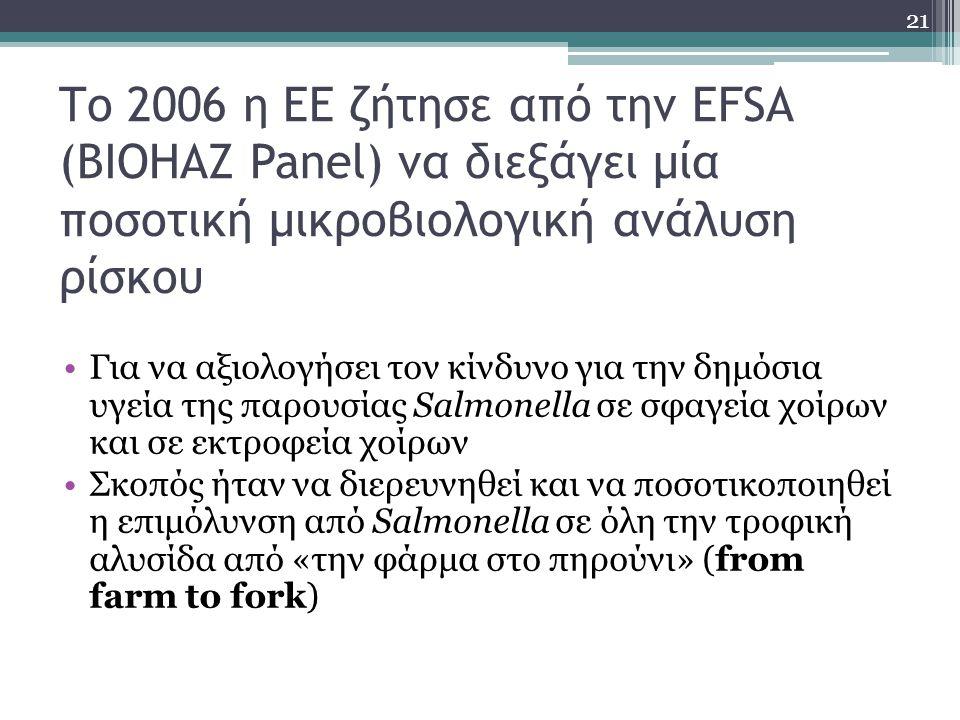 Το 2006 η ΕΕ ζήτησε από την EFSA (BIOHAZ Panel) να διεξάγει μία ποσοτική μικροβιολογική ανάλυση ρίσκου