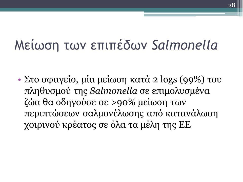 Μείωση των επιπέδων Salmonella
