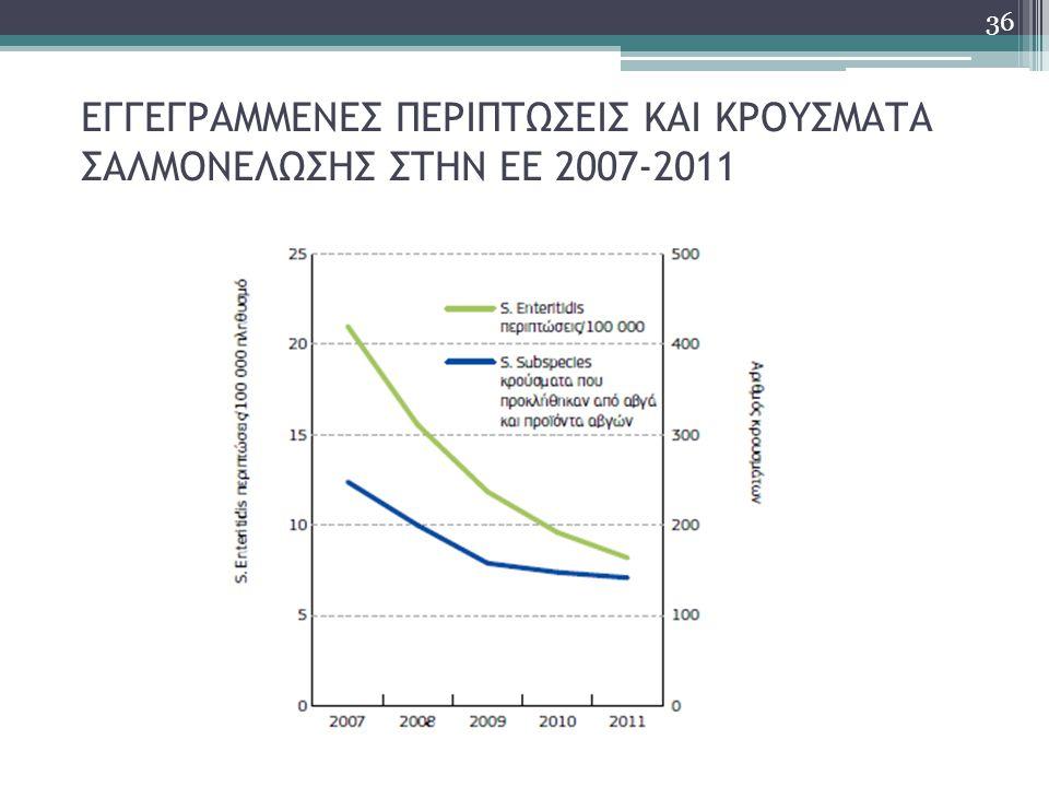 ΕΓΓΕΓΡΑΜΜΕΝΕΣ ΠΕΡΙΠΤΩΣΕΙΣ ΚΑΙ ΚΡΟΥΣΜΑΤΑ ΣΑΛΜΟΝΕΛΩΣΗΣ ΣΤΗΝ ΕΕ 2007-2011