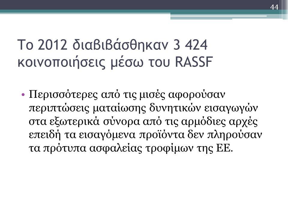 Το 2012 διαβιβάσθηκαν 3 424 κοινοποιήσεις μέσω του RASSF