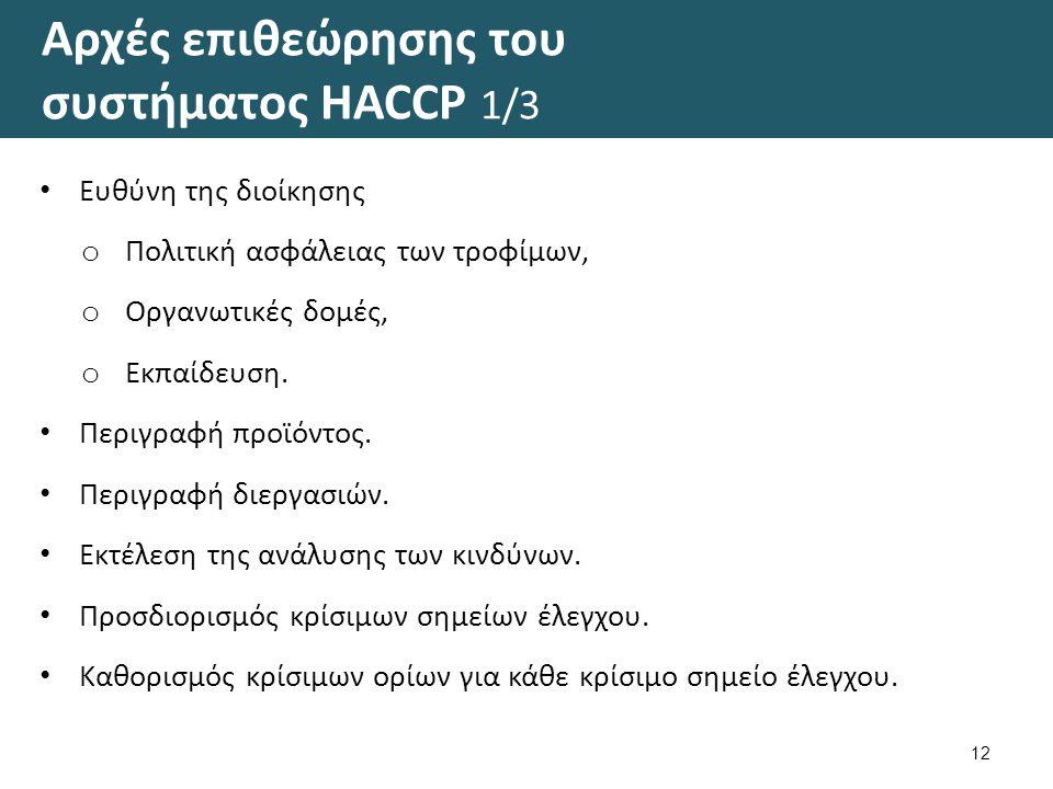 Αρχές επιθεώρησης του συστήματος HACCP 2/3