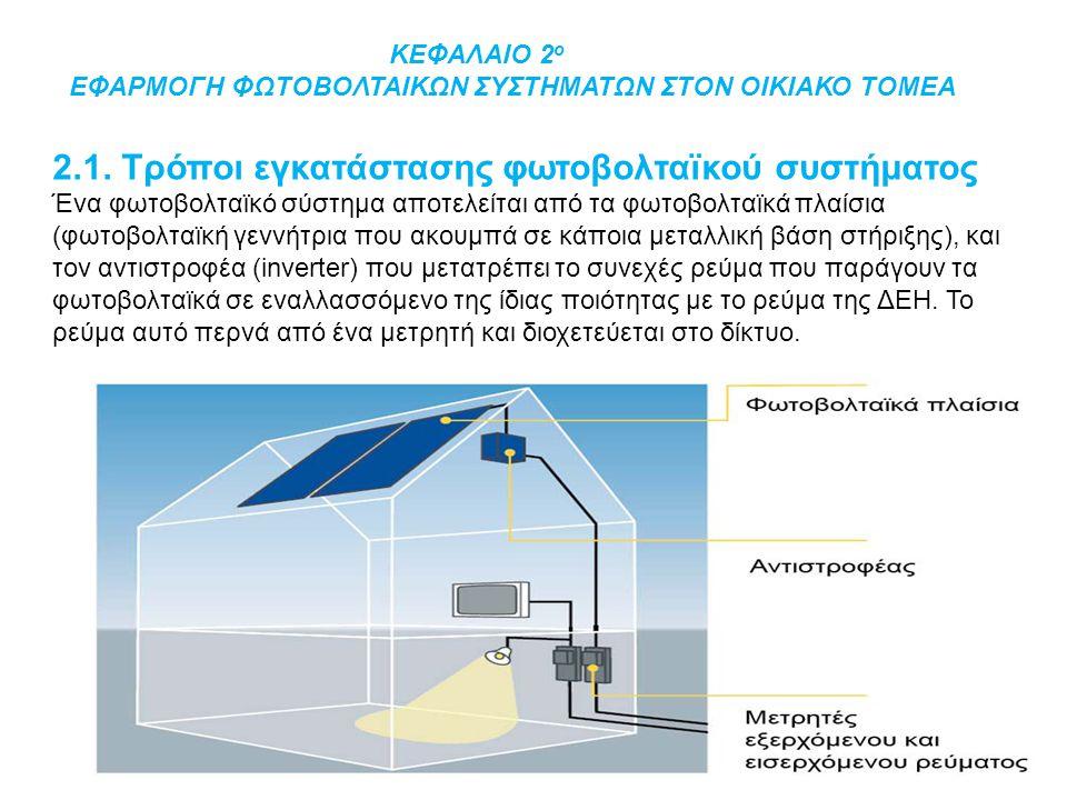 2.1. Τρόποι εγκατάστασης φωτοβολταϊκού συστήματος