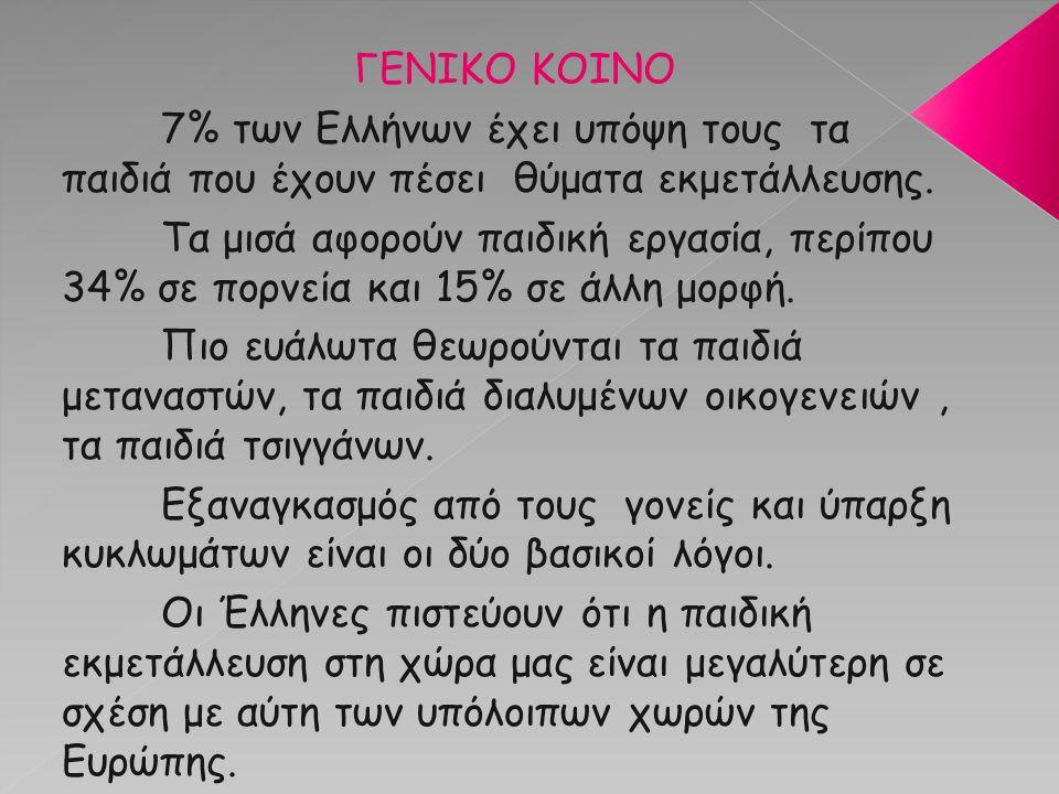 ΓΕΝΙΚΟ ΚΟΙΝΟ 7% των Ελλήνων έχει υπόψη τους τα παιδιά που έχουν πέσει θύματα εκμετάλλευσης.