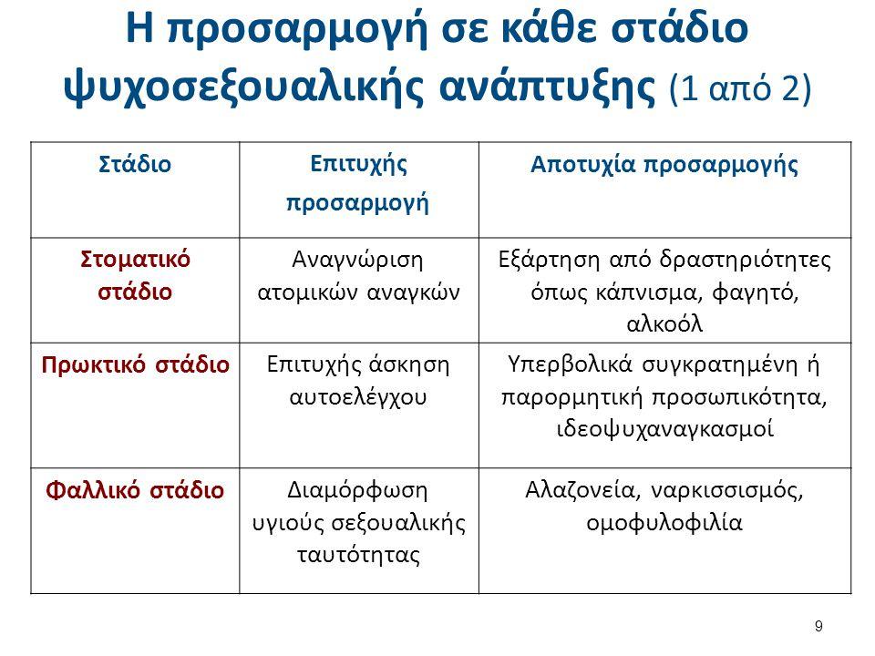 Η προσαρμογή σε κάθε στάδιο ψυχοσεξουαλικής ανάπτυξης (2 από 2)