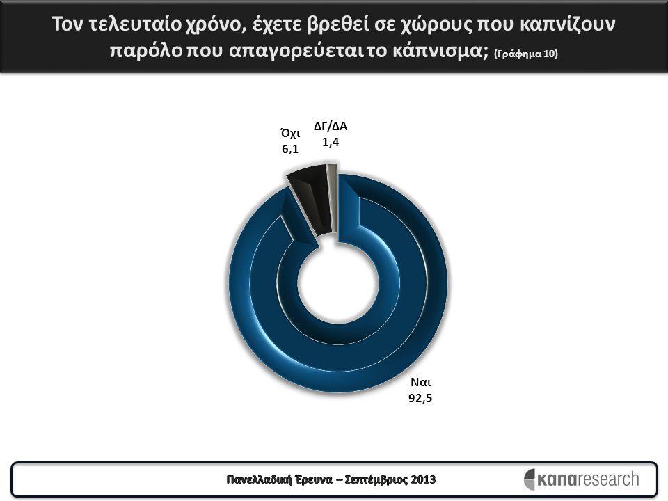 Τον τελευταίο χρόνο, έχετε βρεθεί σε χώρους που καπνίζουν παρόλο που απαγορεύεται το κάπνισμα; (Γράφημα 10)