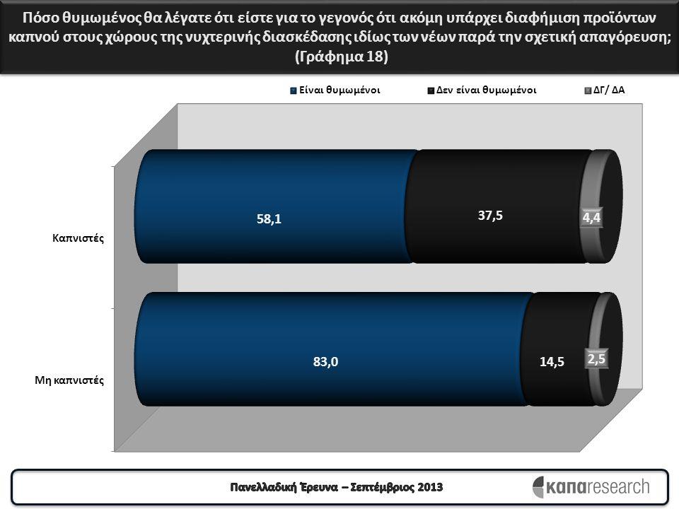 Πόσο θυμωμένος θα λέγατε ότι είστε για το γεγονός ότι ακόμη υπάρχει διαφήμιση προϊόντων καπνού στους χώρους της νυχτερινής διασκέδασης ιδίως των νέων παρά την σχετική απαγόρευση; (Γράφημα 18)