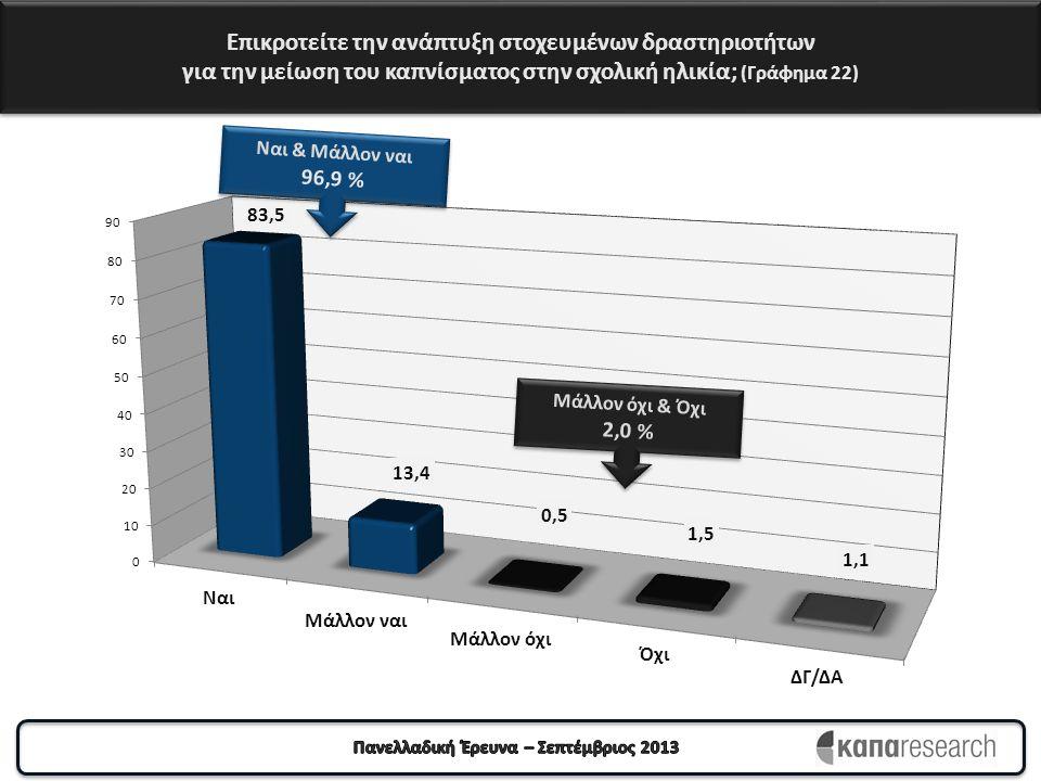 Επικροτείτε την ανάπτυξη στοχευμένων δραστηριοτήτων για την μείωση του καπνίσματος στην σχολική ηλικία; (Γράφημα 22)