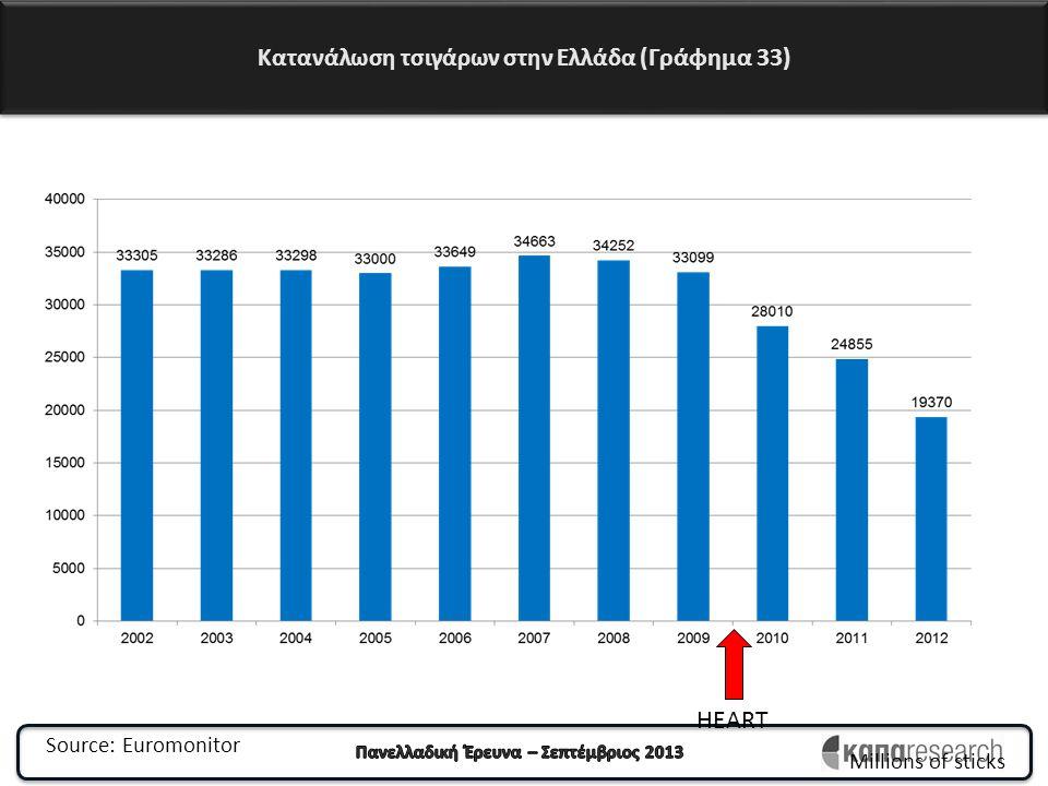 Κατανάλωση τσιγάρων στην Ελλάδα (Γράφημα 33)