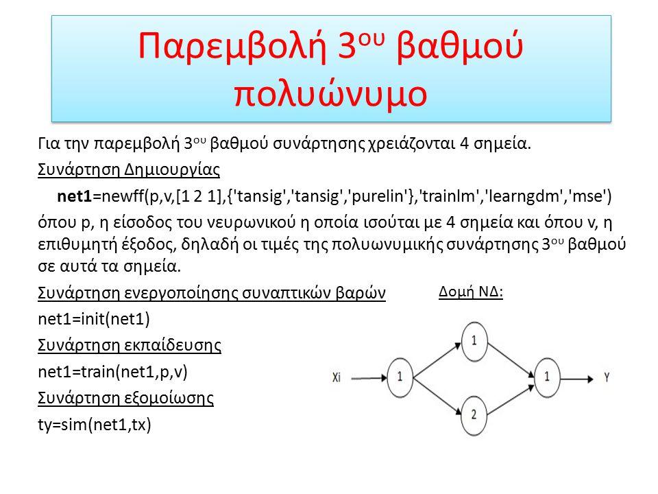 Παρεμβολή 3ου βαθμού πολυώνυμο