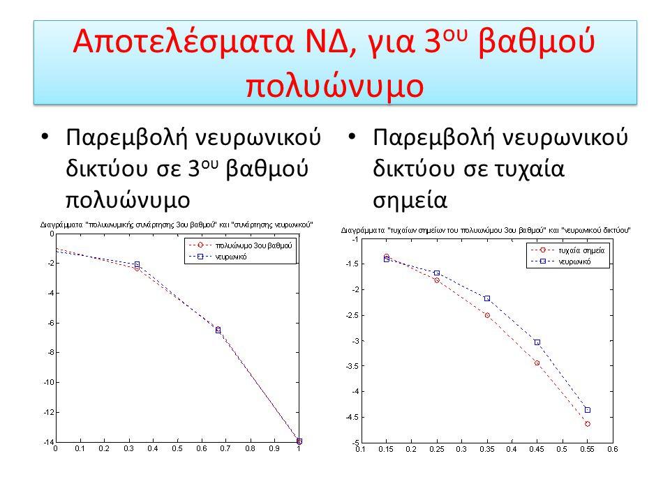 Αποτελέσματα ΝΔ, για 3ου βαθμού πολυώνυμο