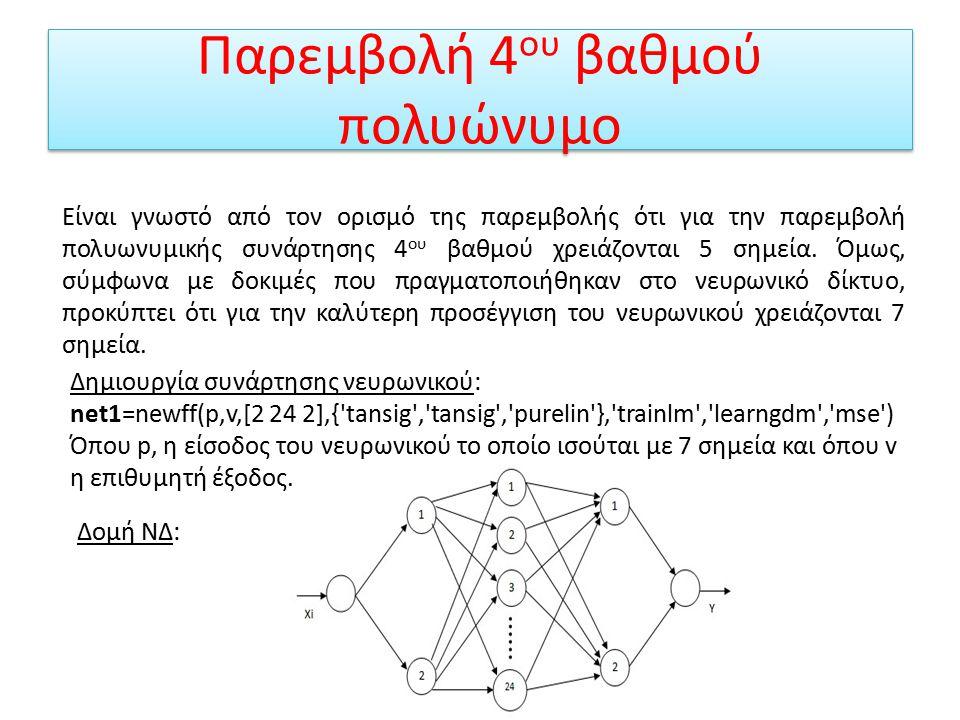 Παρεμβολή 4ου βαθμού πολυώνυμο