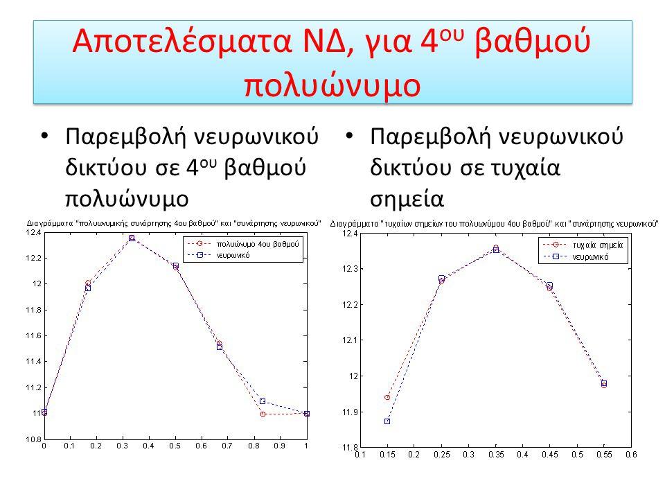 Αποτελέσματα ΝΔ, για 4ου βαθμού πολυώνυμο
