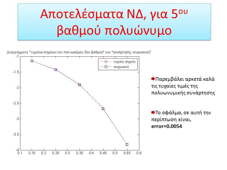 Αποτελέσματα ΝΔ, για 5ου βαθμού πολυώνυμο
