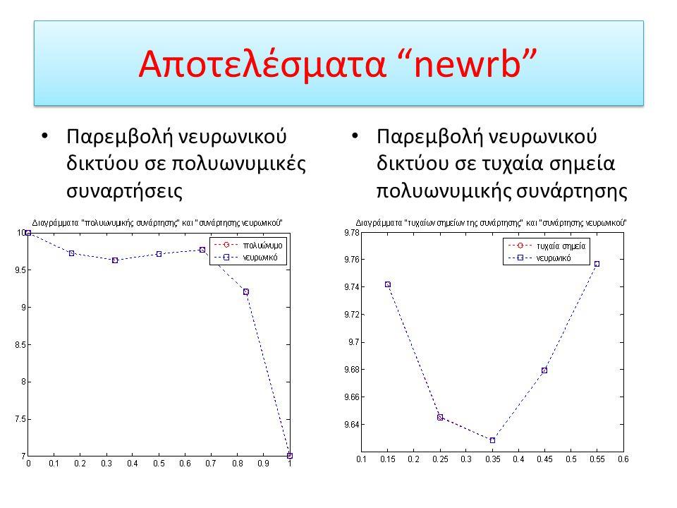 Αποτελέσματα newrb Παρεμβολή νευρωνικού δικτύου σε πολυωνυμικές συναρτήσεις.