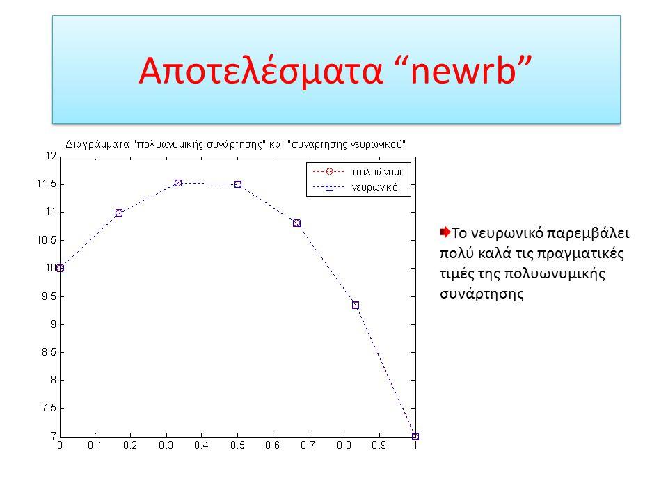 Αποτελέσματα newrb Το νευρωνικό παρεμβάλει πολύ καλά τις πραγματικές τιμές της πολυωνυμικής συνάρτησης.