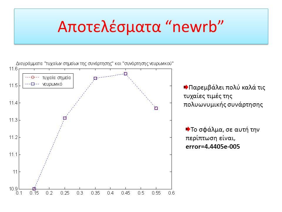 Αποτελέσματα newrb Παρεμβάλει πολύ καλά τις τυχαίες τιμές της πολυωνυμικής συνάρτησης.